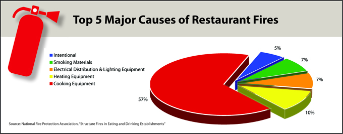 Top 5 Major Causes of Restaurant Fires