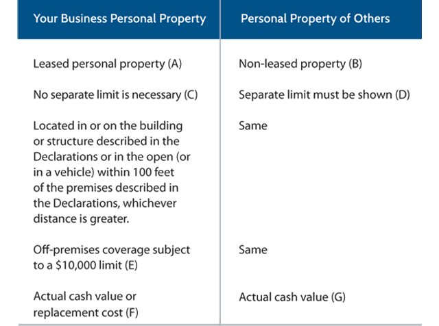 Business Personal Property Of Others Insuring It Properly